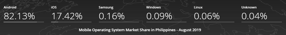 Mobile Operating System Market Share Philippines - August 2019